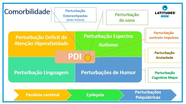 Comorbilidade PDI III
