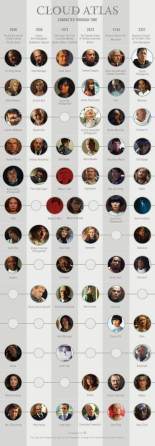 Cloud-Atlas-characters-infographic-1